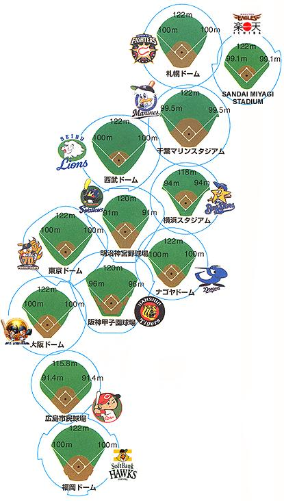 Drawings of NPB fields